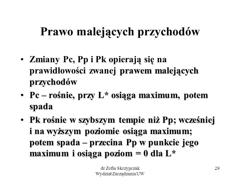 dr Zofia Skrzypczak Wydział Zarządzania UW 29 Prawo malejących przychodów prawem malejących przychodówZmiany Pc, Pp i Pk opierają się na prawidłowości