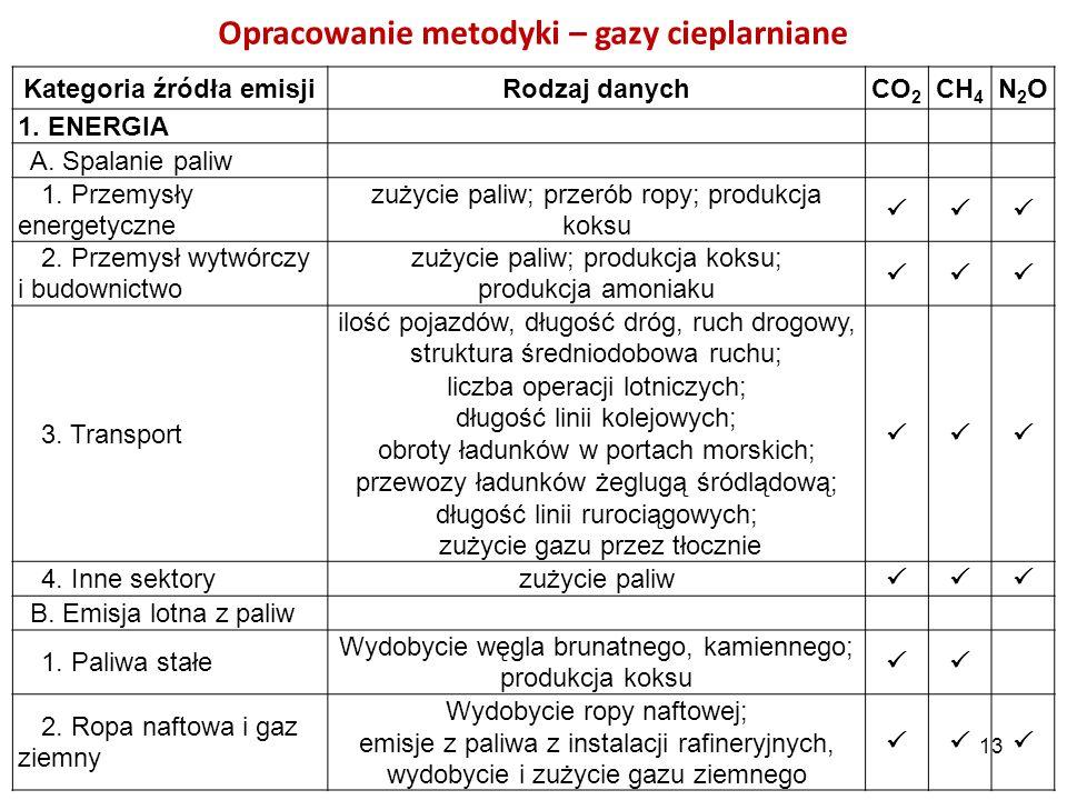 Opracowanie metodyki – gazy cieplarniane Kategoria źródła emisjiRodzaj danychCO 2 CH 4 N2ON2O 1. ENERGIA A. Spalanie paliw 1. Przemysły energetyczne z
