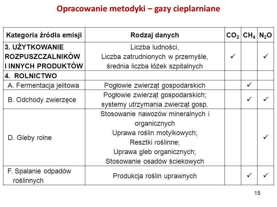 Opracowanie metodyki – gazy cieplarniane Kategoria źródła emisjiRodzaj danychCO 2 CH 4 N2ON2O 3. UŻYTKOWANIE ROZPUSZCZALNIKÓW I INNYCH PRODUKTÓW Liczb