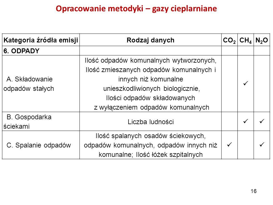 Opracowanie metodyki – gazy cieplarniane Kategoria źródła emisjiRodzaj danychCO 2 CH 4 N2ON2O 6. ODPADY A. Składowanie odpadów stałych Ilość odpadów k
