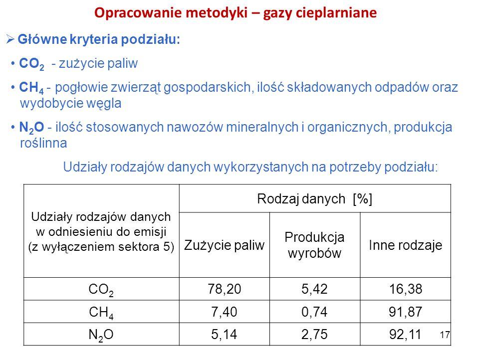 Opracowanie metodyki – gazy cieplarniane  Główne kryteria podziału: CO 2 - zużycie paliw CH 4 - pogłowie zwierząt gospodarskich, ilość składowanych o