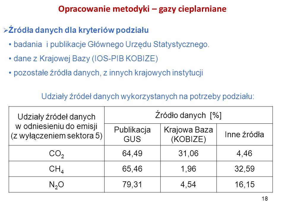 Opracowanie metodyki – gazy cieplarniane  Źródła danych dla kryteriów podziału badania i publikacje Głównego Urzędu Statystycznego. dane z Krajowej B