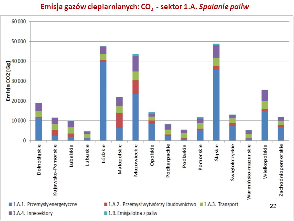 Emisja gazów cieplarnianych: CO 2 - sektor 1.A. Spalanie paliw 22