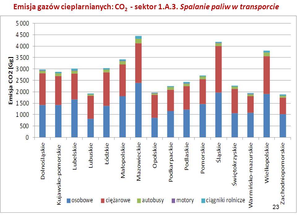 Emisja gazów cieplarnianych: CO 2 - sektor 1.A.3. Spalanie paliw w transporcie 23
