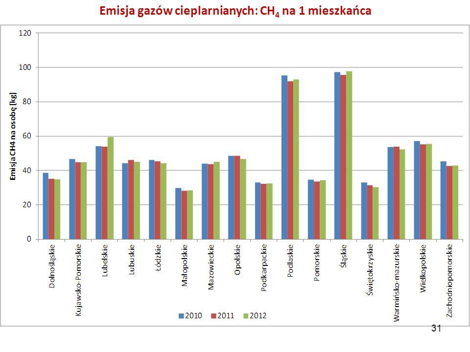 Emisja gazów cieplarnianych: CH 4 na 1 mieszkańca 31