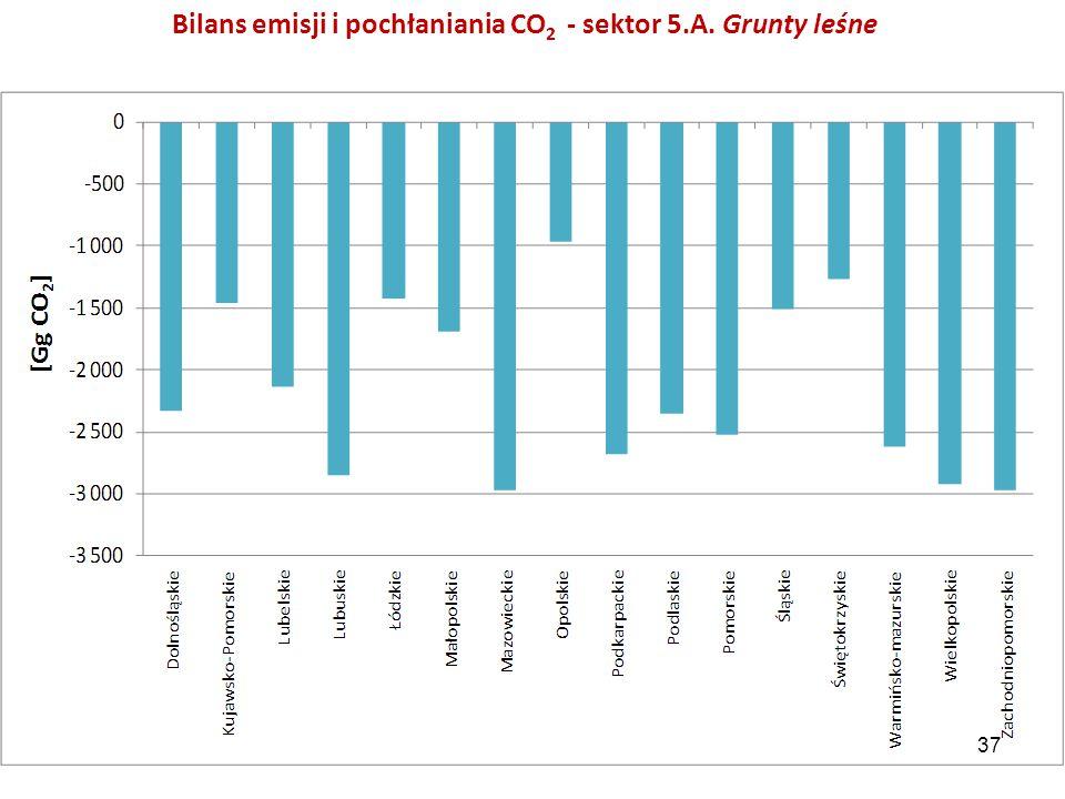 Bilans emisji i pochłaniania CO 2 - sektor 5.A. Grunty leśne 37