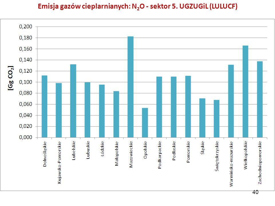 Emisja gazów cieplarnianych: N 2 O - sektor 5. UGZUGiL (LULUCF) 40