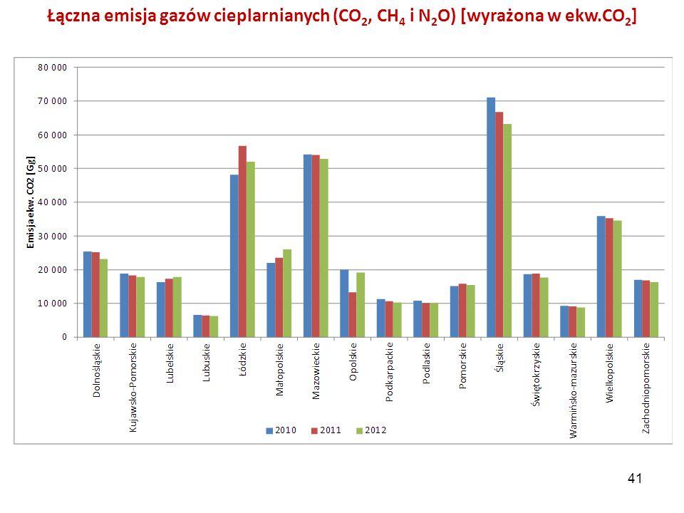Łączna emisja gazów cieplarnianych (CO 2, CH 4 i N 2 O) [wyrażona w ekw.CO 2 ] 41