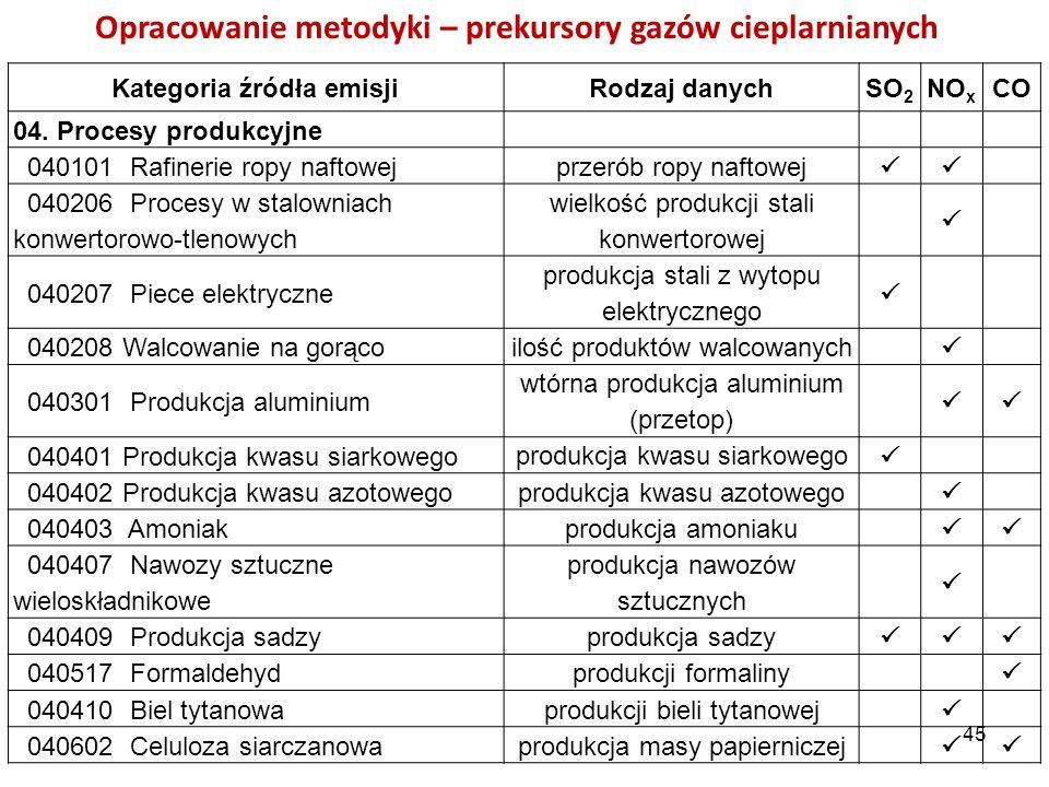 Opracowanie metodyki – prekursory gazów cieplarnianych Kategoria źródła emisjiRodzaj danychSO 2 NO x CO 04. Procesy produkcyjne 040101 Rafinerie ropy