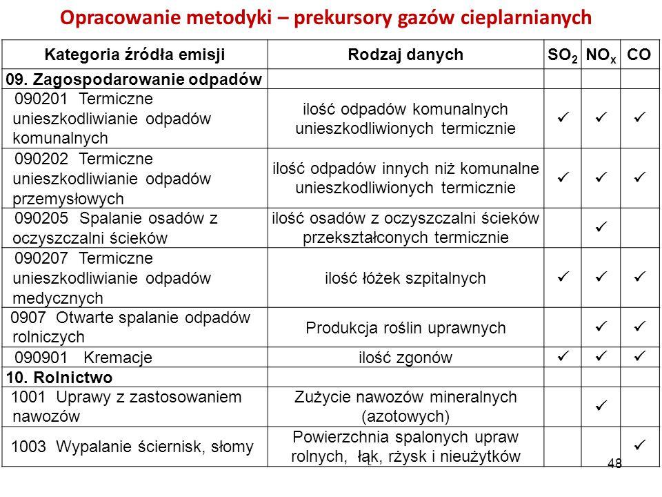 Opracowanie metodyki – prekursory gazów cieplarnianych Kategoria źródła emisjiRodzaj danychSO 2 NO x CO 09. Zagospodarowanie odpadów 090201 Termiczne