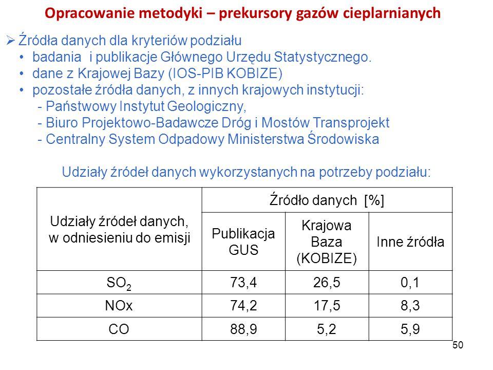 Opracowanie metodyki – prekursory gazów cieplarnianych  Źródła danych dla kryteriów podziału badania i publikacje Głównego Urzędu Statystycznego. dan