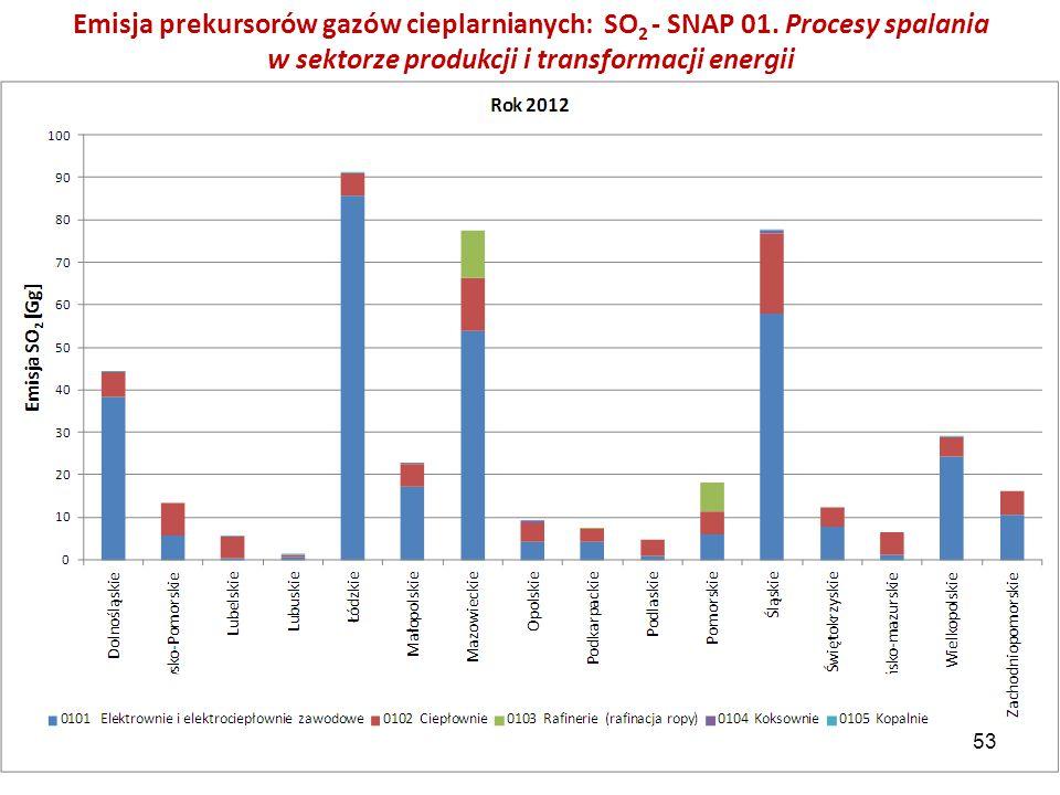 Emisja prekursorów gazów cieplarnianych: SO 2 - SNAP 01. Procesy spalania w sektorze produkcji i transformacji energii 53