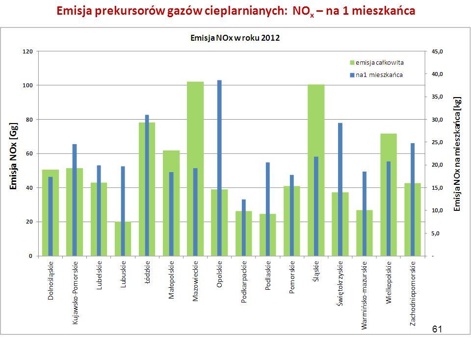 Emisja prekursorów gazów cieplarnianych: NO x – na 1 mieszkańca 61