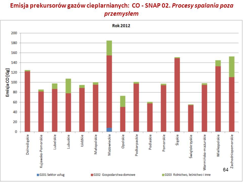 Emisja prekursorów gazów cieplarnianych: CO - SNAP 02. Procesy spalania poza przemysłem 64