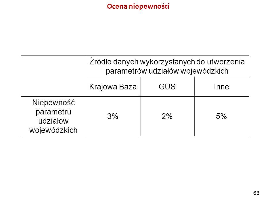 Źródło danych wykorzystanych do utworzenia parametrów udziałów wojewódzkich Krajowa BazaGUSInne Niepewność parametru udziałów wojewódzkich 3%2%5% 68 O