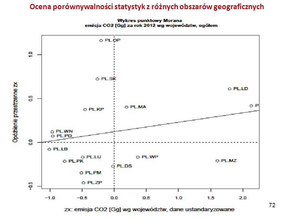 Ocena porównywalności statystyk z różnych obszarów geograficznych 72