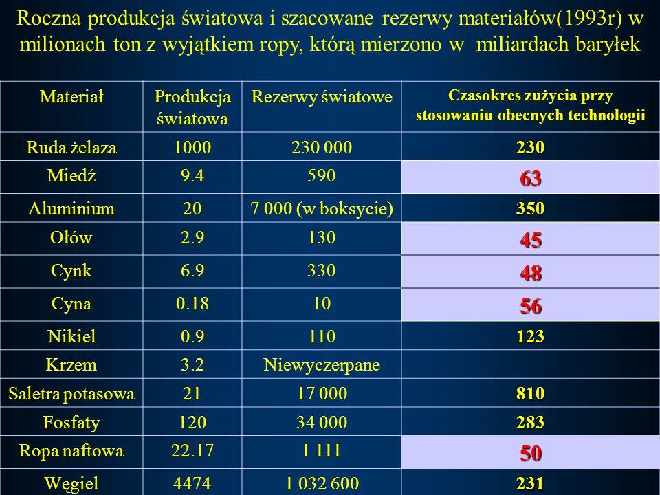 MateriałProdukcja światowa Rezerwy światowe Czasokres zużycia przy stosowaniu obecnych technologii Ruda żelaza1000230 000230 Miedź9.459063 Aluminium207 000 (w boksycie)350 Ołów2.913045 Cynk6.933048 Cyna0.181056 Nikiel0.9110123 Krzem3.2Niewyczerpane Saletra potasowa2117 000810 Fosfaty12034 000283 Ropa naftowa22.171 11150 Węgiel44741 032 600231 Roczna produkcja światowa i szacowane rezerwy materiałów(1993r) w milionach ton z wyjątkiem ropy, którą mierzono w miliardach baryłek