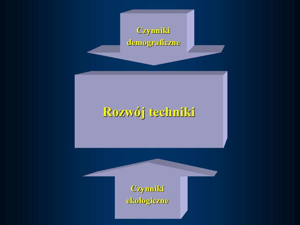 Rozwój techniki Czynnikidemograficzne Czynnikiekologiczne