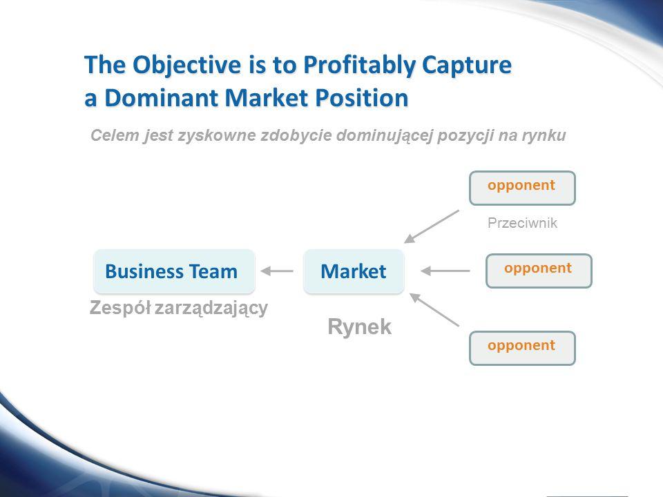 opponent Market opponent Business Team Celem jest zyskowne zdobycie dominującej pozycji na rynku Zespół zarządzający Rynek Przeciwnik