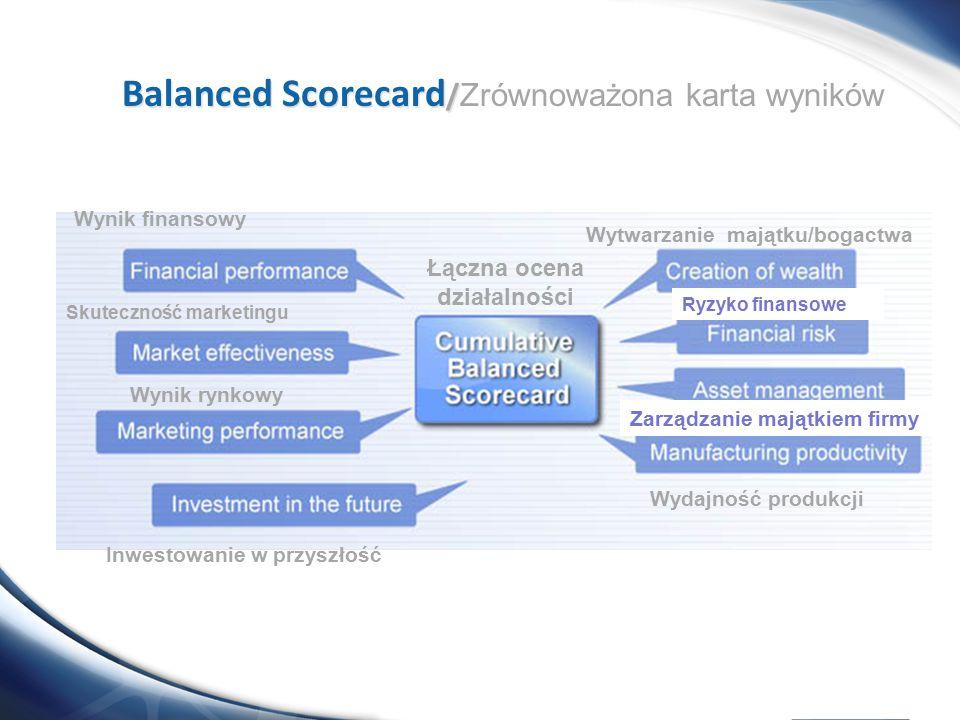 Wynik finansowy Wytwarzanie majątku/bogactwa Wynik rynkowy Inwestowanie w przyszłość Zarządzanie majątkiem firmy Skuteczność marketingu Wydajność prod