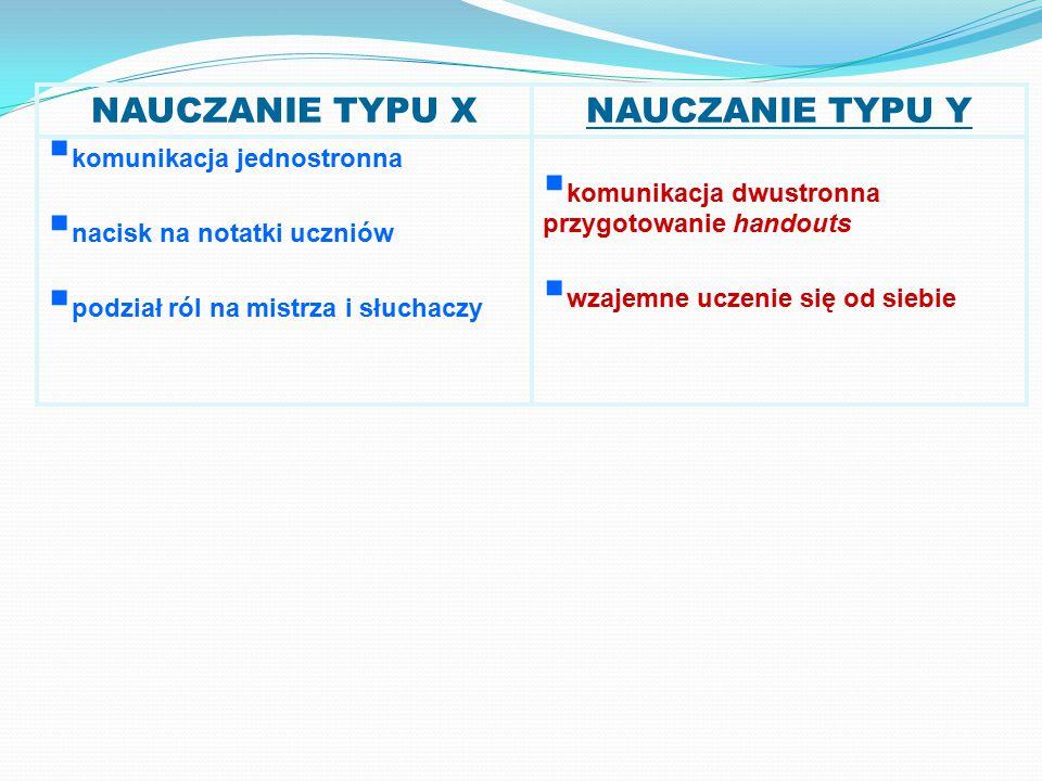 NAUCZANIE TYPU XNAUCZANIE TYPU Y  komunikacja jednostronna  nacisk na notatki uczniów  podział ról na mistrza i słuchaczy  komunikacja dwustronna przygotowanie handouts  wzajemne uczenie się od siebie