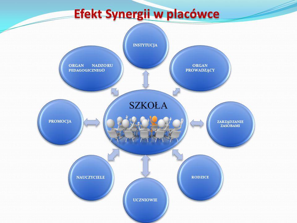 Efekt Synergii w placówce INSTYTUCJA ORGAN PROWADZĄCY ZARZĄDZANIE ZASOBAMI RODZICE UCZNIOWIENAUCZYCIELEPROMOCJA ORGAN NADZORU PEDAGOGICZNEG O SZKOŁA