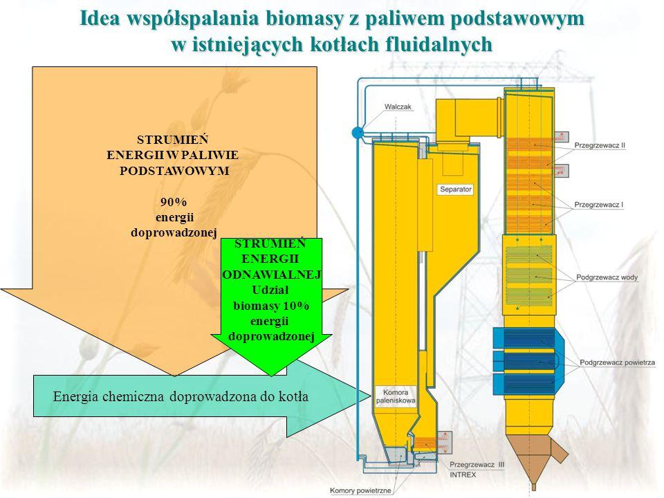 Idea współspalania biomasy z paliwem podstawowym w istniejących kotłach fluidalnych Energia chemiczna doprowadzona do kotła STRUMIEŃ ENERGII W PALIWIE