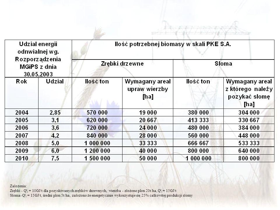 Założenia: Zrębki - Q r i = 10GJ/t dla pozyskiwanych zrębków drzewnych, wierzba - złożono plon 20t/ha, Q r i = 15GJ/t Słoma- Q r i = 15GJ/t, średni pl