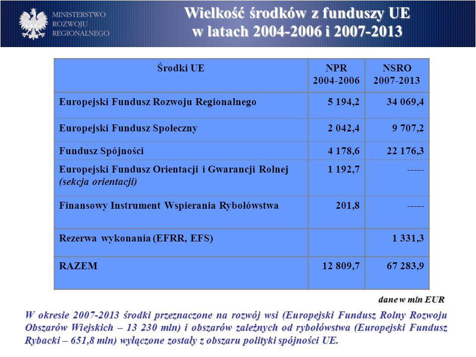Programy operacyjne NSRO 2007 - 2013  Na realizację zadań określonych w NSS zostanie wykorzystane ponad 67,3 mld EUR  Jest to blisko 1/5 ogólnej sumy środków przeznaczonych na politykę spójności Unii Europejskiej w latach 2007–2013.