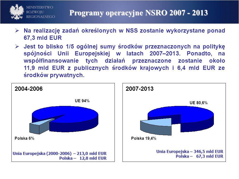 Programy Operacyjne NSRO 2007-2013 16 Regionalnych Programów Operacyjnych PO Rozwój Polski Wschodniej PO Europejskiej Współpracy Terytorialnej PO Infrastruktura i Środowisko PO Kapitał Ludzki PO Innowacyjna Gospodarka PO Pomoc Techniczna