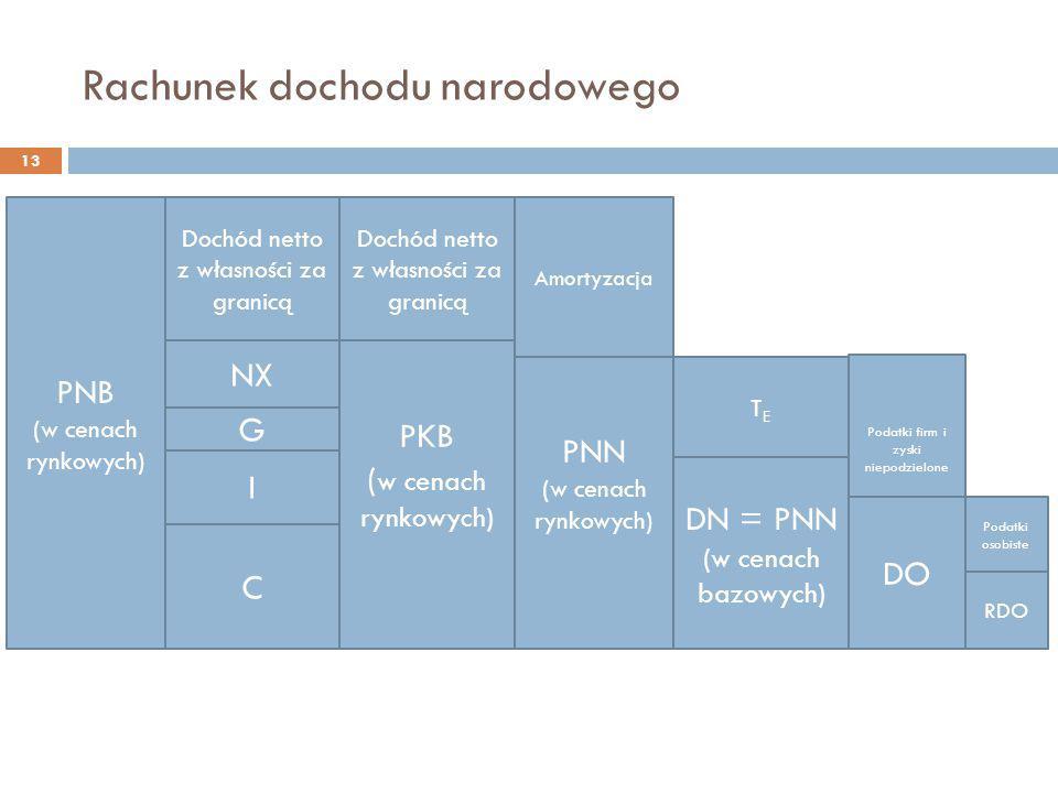 Rachunek dochodu narodowego 13 PNB (w cenach rynkowych) C Dochód netto z własności za granicą I G NX PKB ( w cenach rynkowych) Dochód netto z własnośc