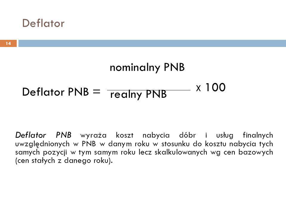 Deflator 14 Deflator PNB wyraża koszt nabycia dóbr i usług finalnych uwzględnionych w PNB w danym roku w stosunku do kosztu nabycia tych samych pozycj