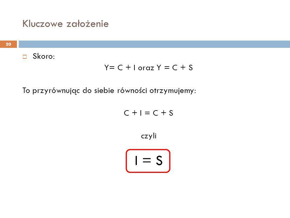 Kluczowe założenie 20  Skoro: Y= C + I oraz Y = C + S To przyrównując do siebie równości otrzymujemy: C + I = C + S czyli I = S
