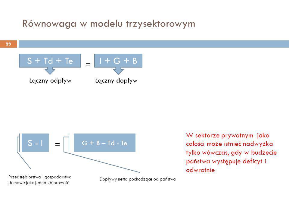 Równowaga w modelu trzysektorowym 23 = S + Td + TeI + G + B Łączny odpływ S - I G + B – Td - Te Przedsiębiorstwa i gospodarstwa domowe jako jedna zbio
