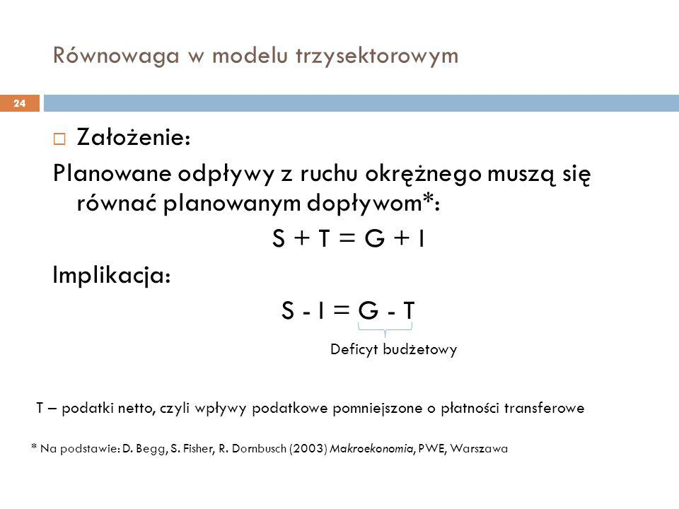 Równowaga w modelu trzysektorowym 24  Założenie: Planowane odpływy z ruchu okrężnego muszą się równać planowanym dopływom*: S + T = G + I Implikacja: