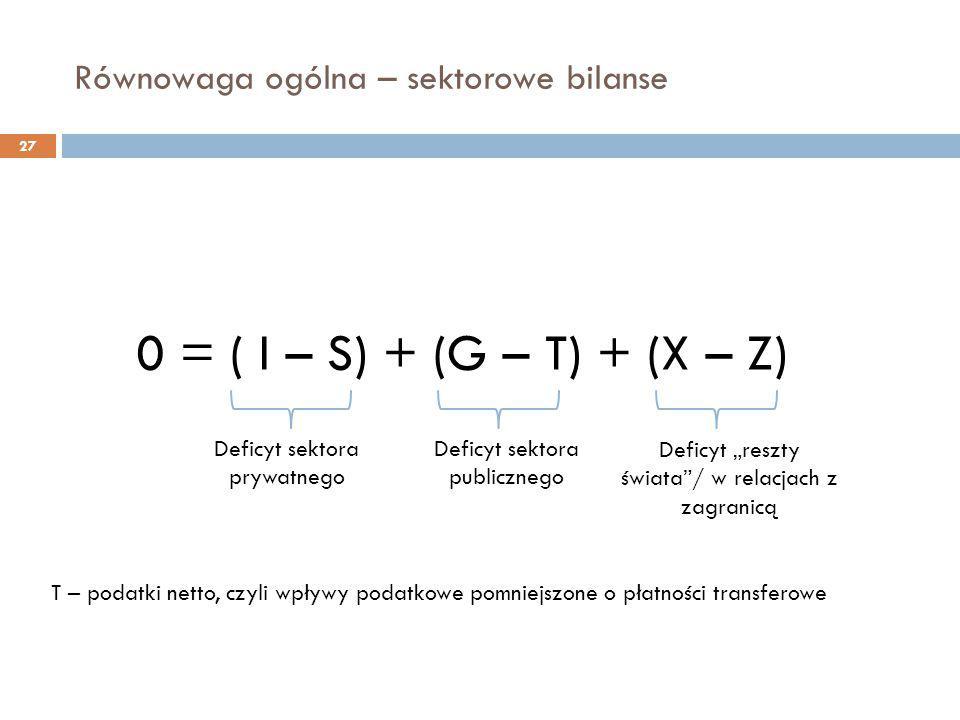 """Równowaga ogólna – sektorowe bilanse 27 0 = ( I – S) + (G – T) + (X – Z) Deficyt sektora prywatnego Deficyt sektora publicznego Deficyt """"reszty świata"""