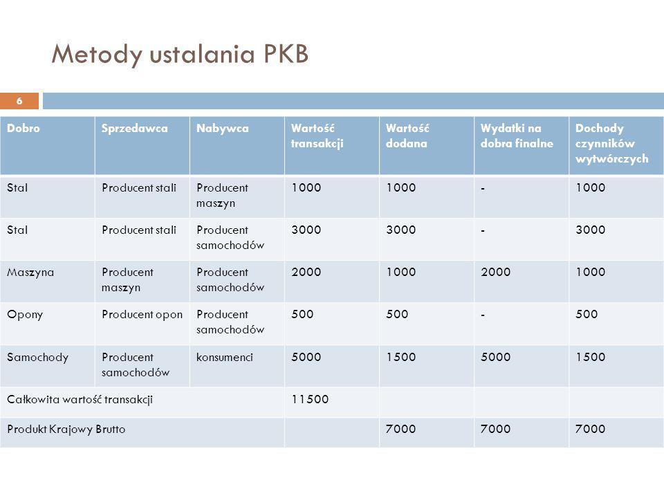 Metody ustalania PKB 6 DobroSprzedawcaNabywcaWartość transakcji Wartość dodana Wydatki na dobra finalne Dochody czynników wytwórczych StalProducent st