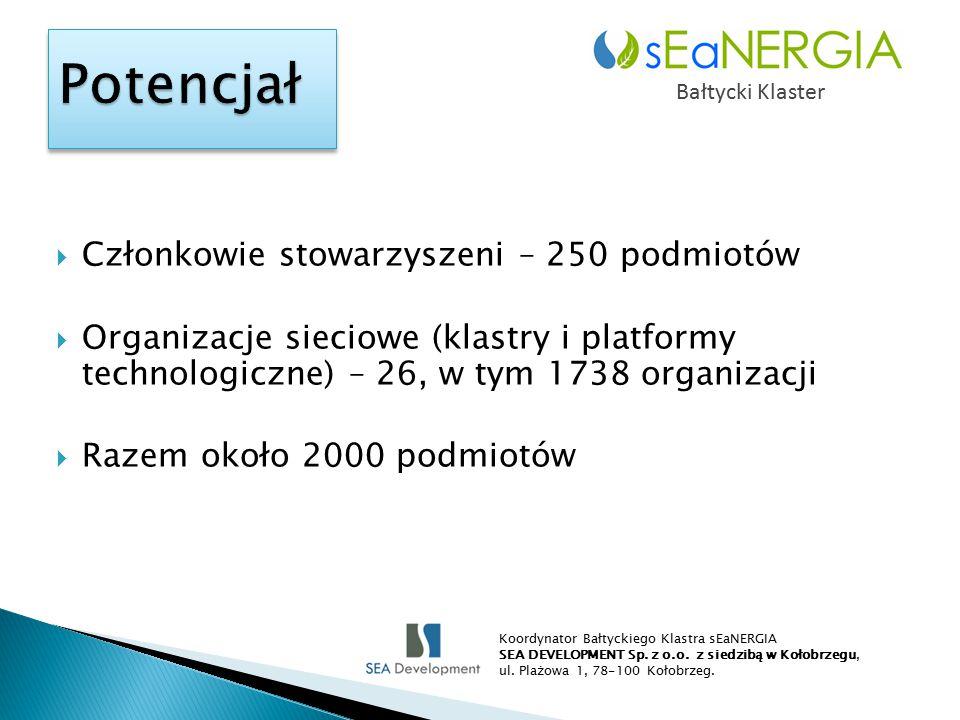  Członkowie stowarzyszeni – 250 podmiotów  Organizacje sieciowe (klastry i platformy technologiczne) – 26, w tym 1738 organizacji  Razem około 2000 podmiotów Bałtycki Klaster Koordynator Bałtyckiego Klastra sEaNERGIA SEA DEVELOPMENT Sp.