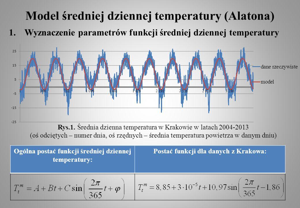 Ogólna postać funkcji średniej dziennej temperatury: Postać funkcji dla danych z Krakowa: Model średniej dziennej temperatury (Alatona) 1.Wyznaczenie parametrów funkcji średniej dziennej temperatury Rys.1.
