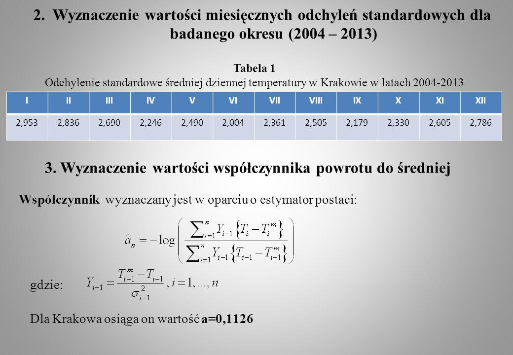 2. Wyznaczenie wartości miesięcznych odchyleń standardowych dla badanego okresu (2004 – 2013) IIIIIIIVVVIVIIVIIIIXXXIXII 2,9532,8362,6902,2462,4902,00