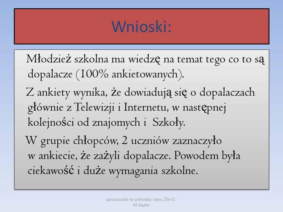 Natomiast w grupie dziewcz ą t jedna z uczennic zaznaczy ł a w ankiecie, ż e za ż ywa ł a dopalacze.