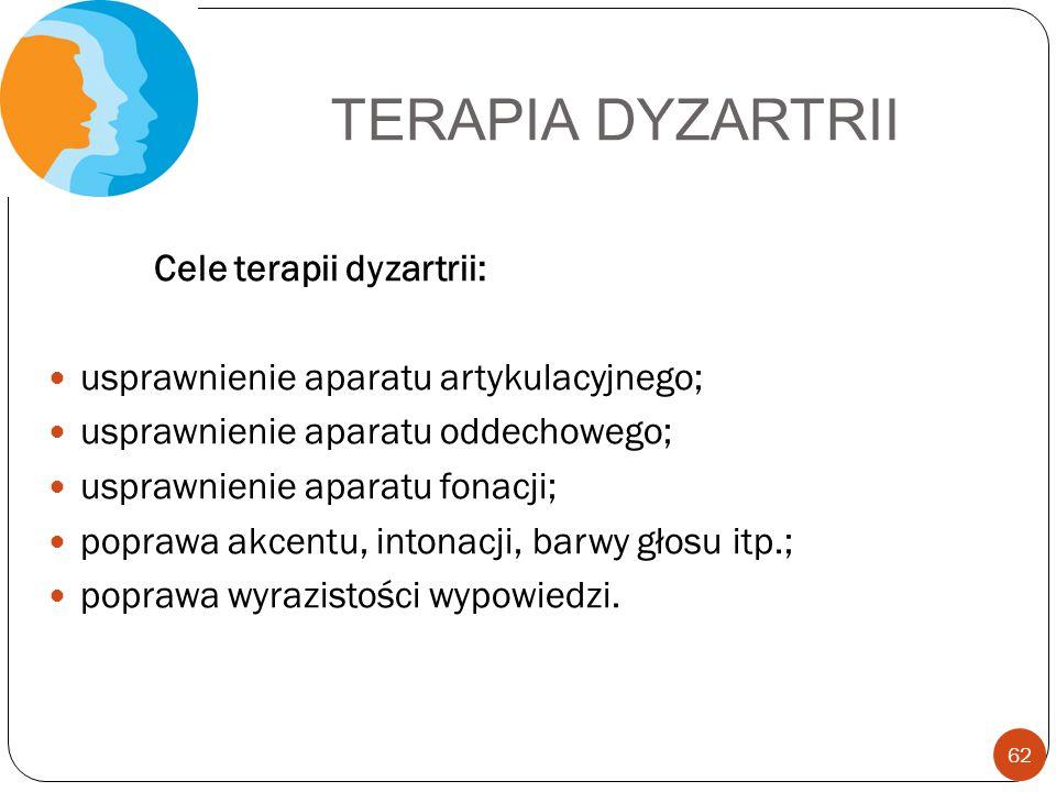 TERAPIA DYZARTRII Cele terapii dyzartrii: usprawnienie aparatu artykulacyjnego; usprawnienie aparatu oddechowego; usprawnienie aparatu fonacji; popraw