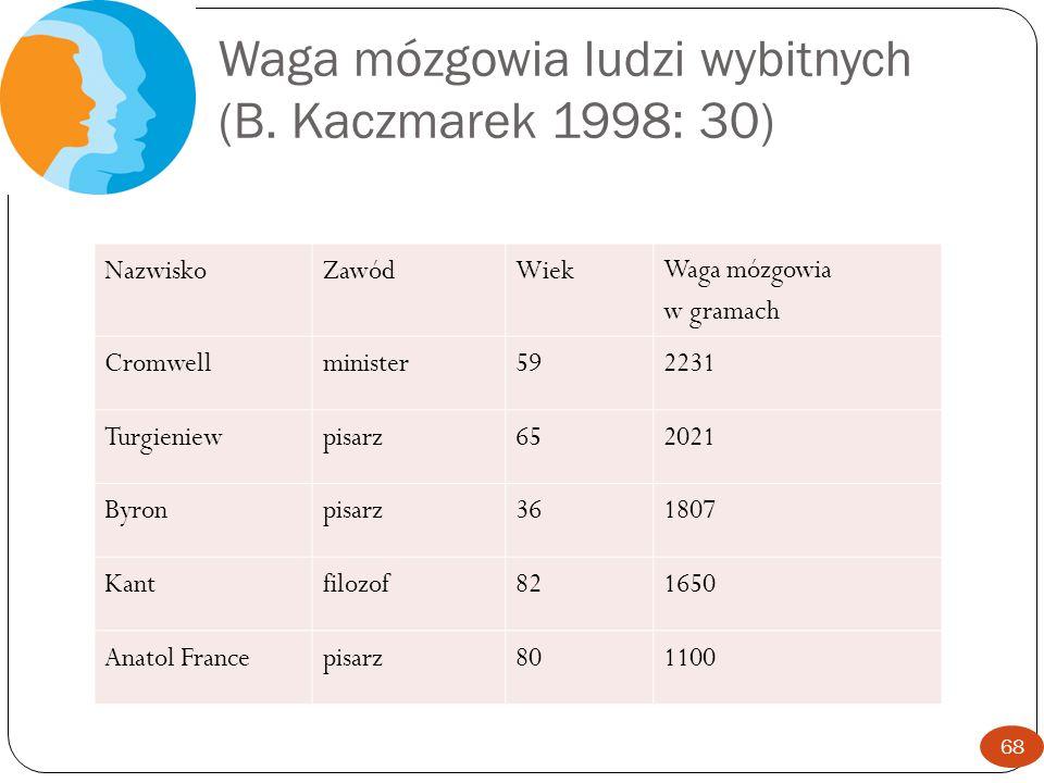 Waga mózgowia ludzi wybitnych (B. Kaczmarek 1998: 30) 68 NazwiskoZawódWiek Waga mózgowia w gramach Cromwellminister592231 Turgieniewpisarz652021 Byron