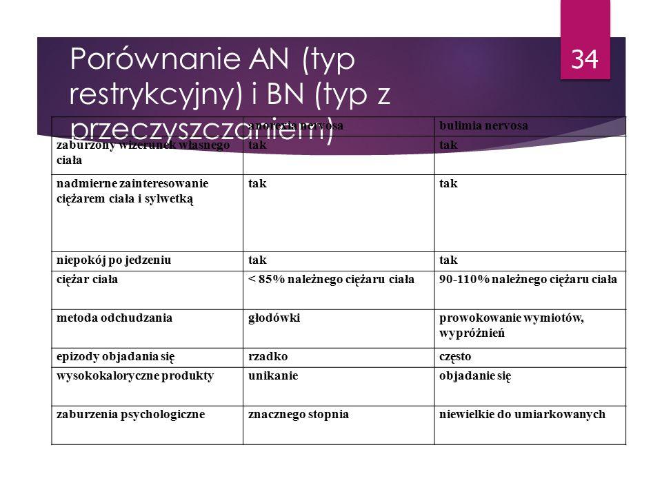 Typy anoreksji i bulimii Anoreksja:  restrykcyjna  Nierestrykcyjna  Bulimiczna  Atletyczna Bulimia:  purging type  nonpurging type 33