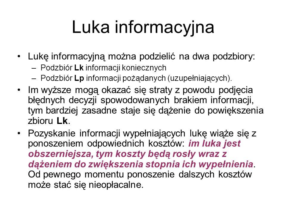 Luka informacyjna Lukę informacyjną można podzielić na dwa podzbiory: –Podzbiór Lk informacji koniecznych –Podzbiór Lp informacji pożądanych (uzupełni