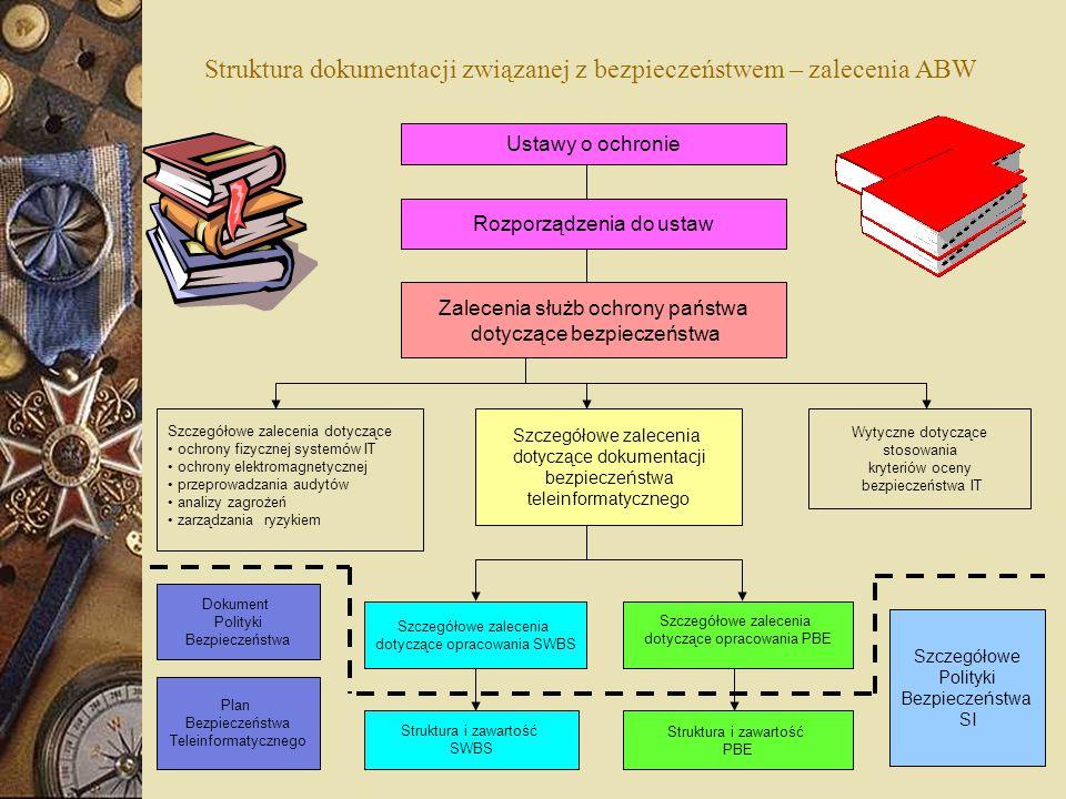Struktura dokumentacji związanej z bezpieczeństwem – zalecenia ABW Ustawy o ochronie Rozporządzenia do ustaw Zalecenia służb ochrony państwa dotyczące