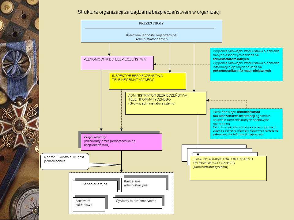 PEŁNOMOCNIK DS. BEZPIECZEŃSTWA PREZES FIRMY Kierownik jednostki organizacyjnej Administrator danych ADMINISTRATOR BEZPIECZEŃSTWA TELEINFORMATYCZNEGO (