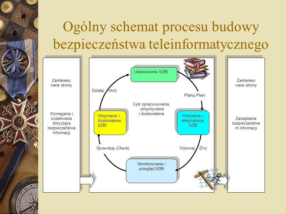 Ogólny schemat procesu budowy bezpieczeństwa teleinformatycznego Zaintereso wane strony Wymagania i oczekiwania dotyczące bezpieczeństwa informacji Za