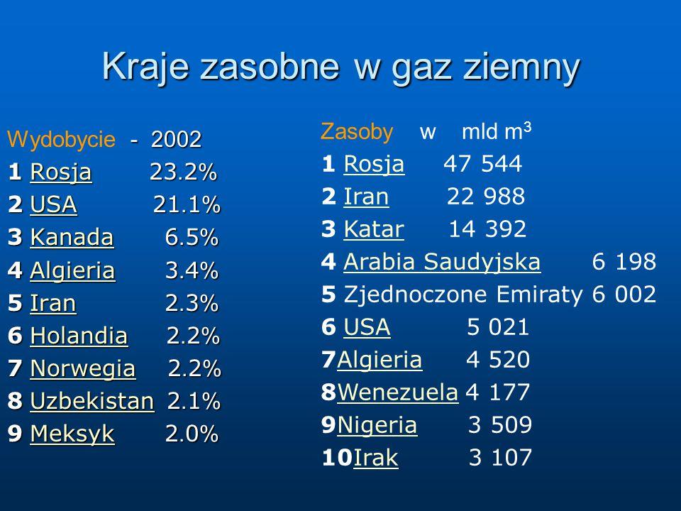 Kraje zasobne w gaz ziemny - 2002 Wydobycie - 2002 1 Rosja 23. 2 % Rosja 2 USA 21. 1 % USA 3 Kanada 6. 5 % Kanada 4 Algieria 3. 4 % Algieria 5 Iran 2.