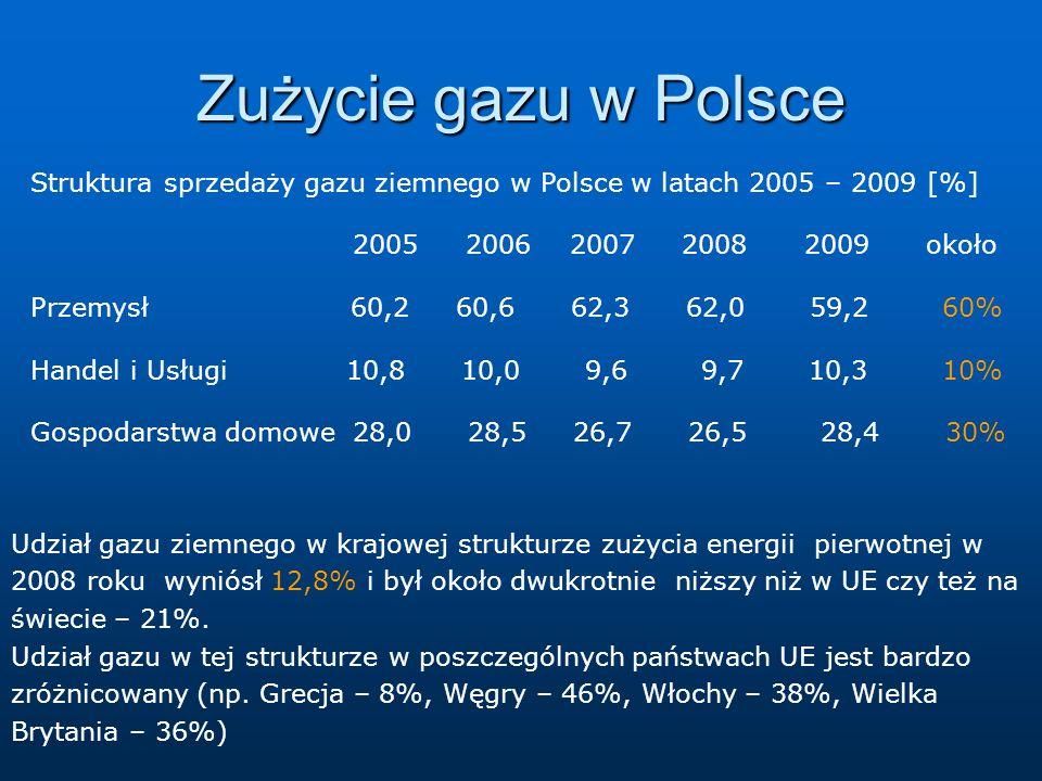 Zużycie gazu w Polsce Udział gazu ziemnego w krajowej strukturze zużycia energii pierwotnej w 2008 roku wyniósł 12,8% i był około dwukrotnie niższy ni